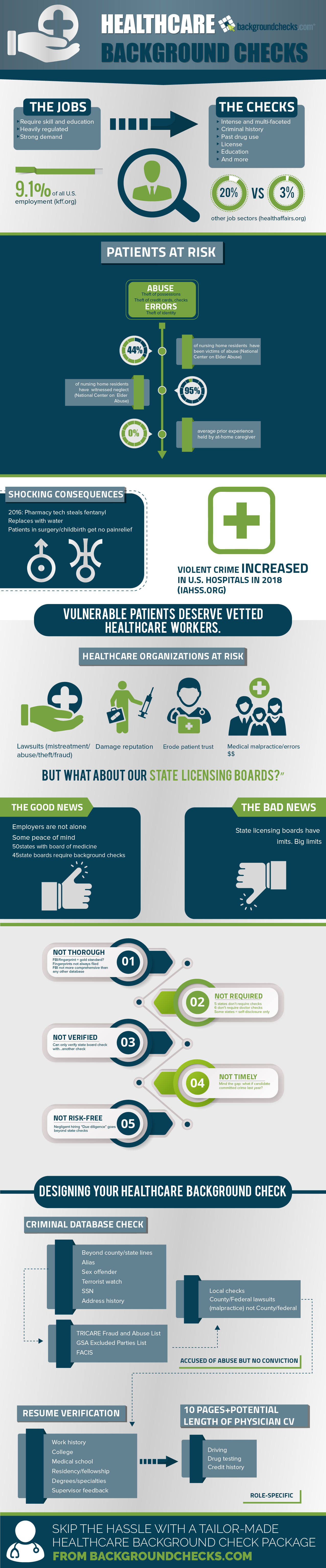 Background Checks for Healthcare Professionals